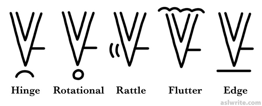The Five Diacritics: Hinge, Rotational, Rattle, Flutter, and Edge
