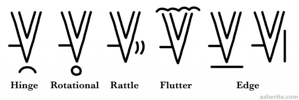 diacritics 1024x344 Step Two: Wrist Motion In ASL Diacritics
