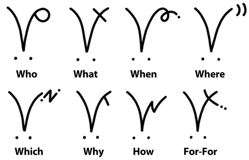 whmarks Step Five: Writing Non manual Signals Via Extramanual Marks